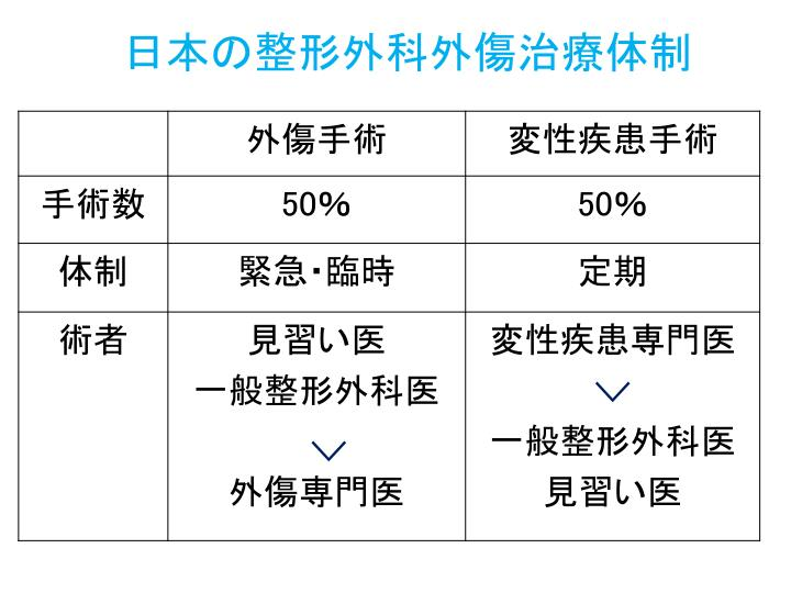日本の整形外科外傷治療体制