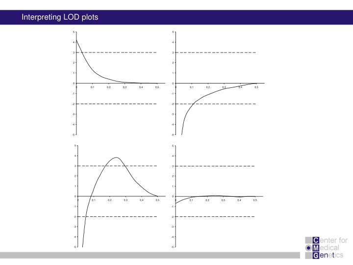 Interpreting LOD plots