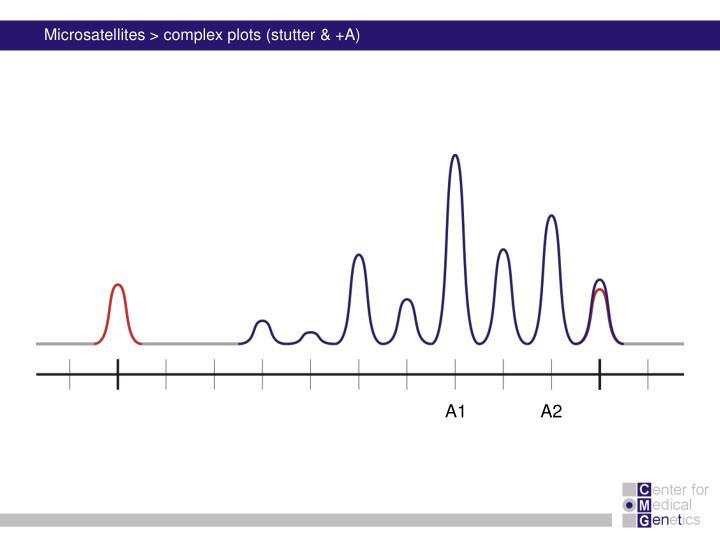 Microsatellites > complex plots (stutter & +A)