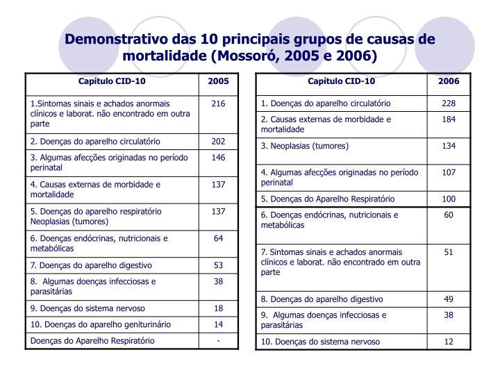 Demonstrativo das 10 principais grupos de causas de mortalidade (Mossoró, 2005 e 2006)