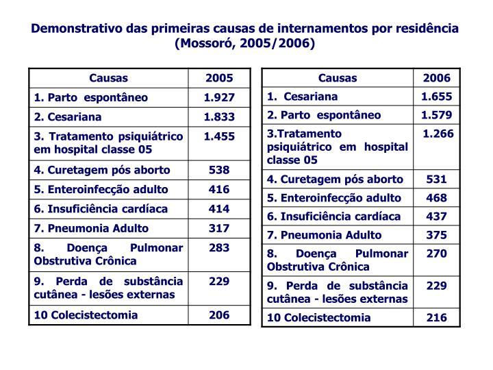 Demonstrativo das primeiras causas de internamentos por residência (Mossoró, 2005/2006)
