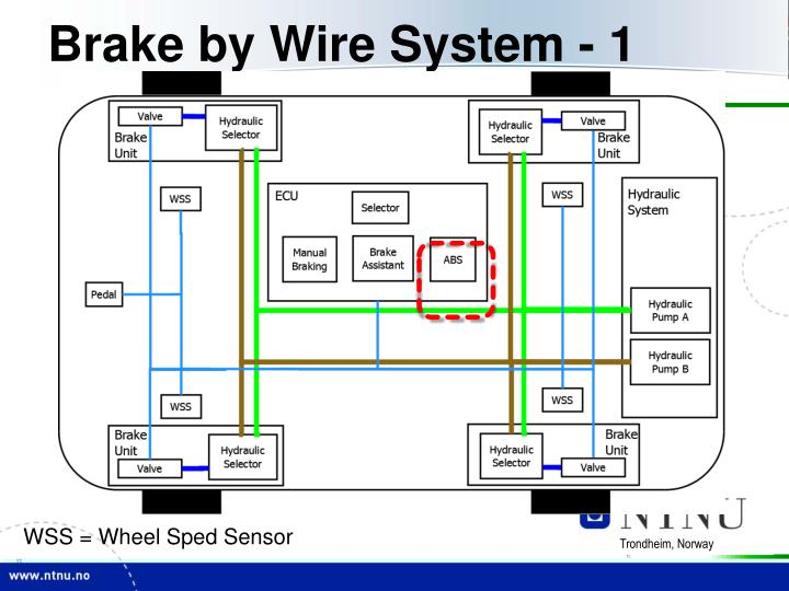 Brake by Wire System - 1