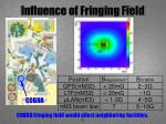 influence of fringing field