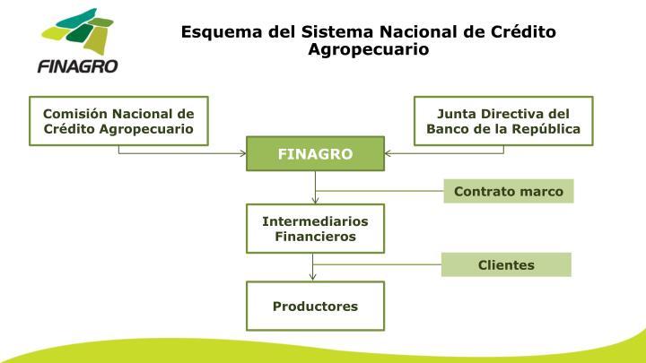 Esquema del Sistema Nacional de Crédito Agropecuario