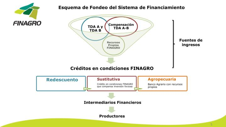Esquema de Fondeo del Sistema de Financiamiento