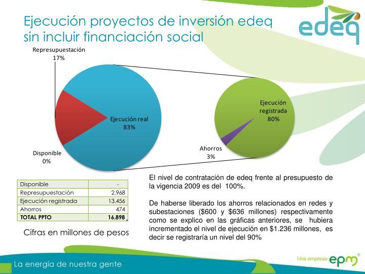 Ejecución proyectos de inversión