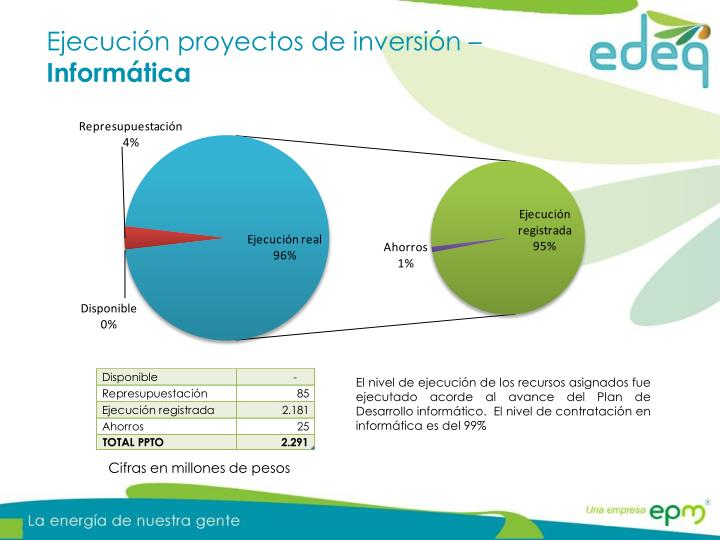 Ejecución proyectos de inversión –