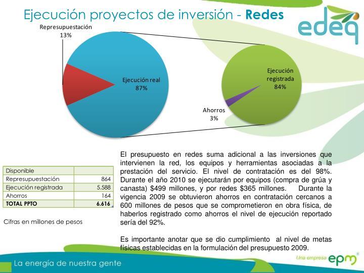 Ejecución proyectos de inversión -