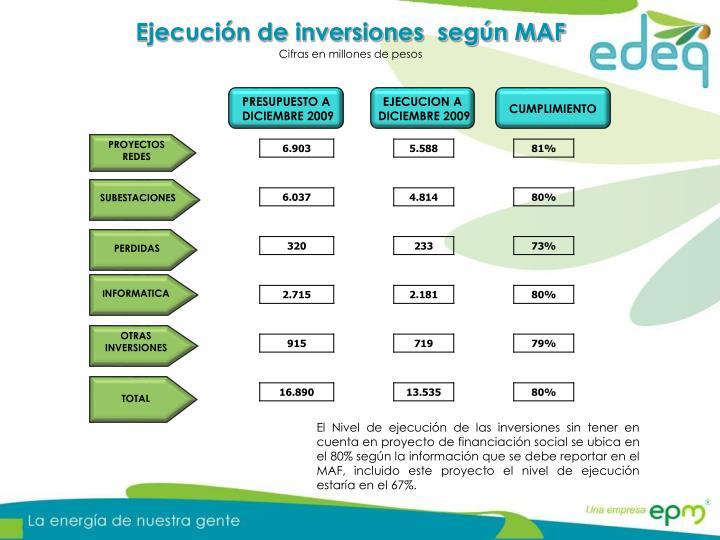 Ejecución de inversiones  según MAF