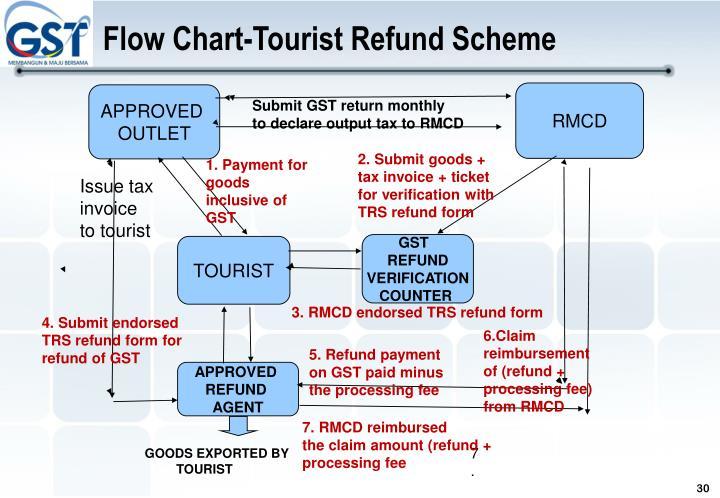 Flow Chart-Tourist Refund Scheme
