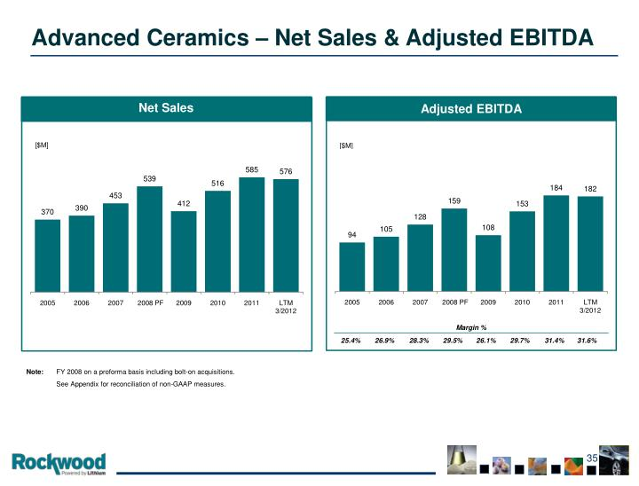 Advanced Ceramics – Net Sales & Adjusted EBITDA