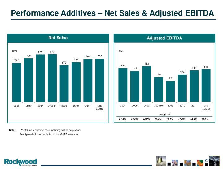 Performance Additives – Net Sales & Adjusted EBITDA