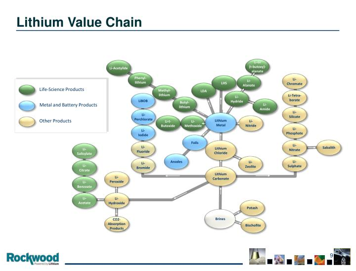 Lithium Value Chain