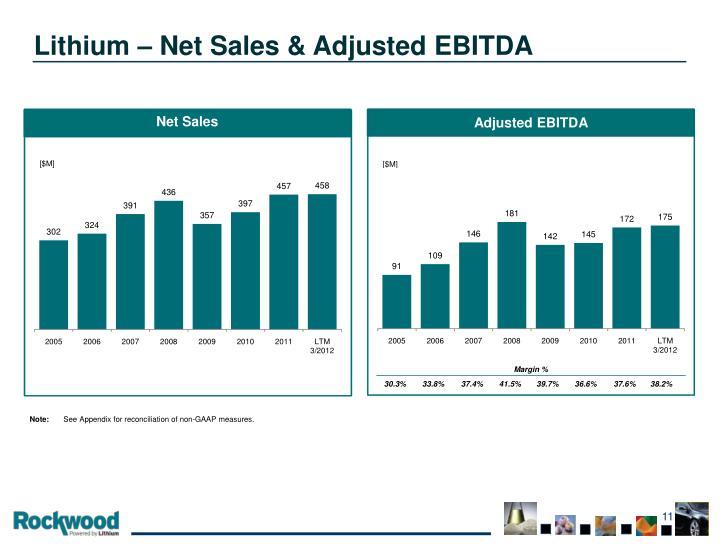 Lithium – Net Sales & Adjusted EBITDA