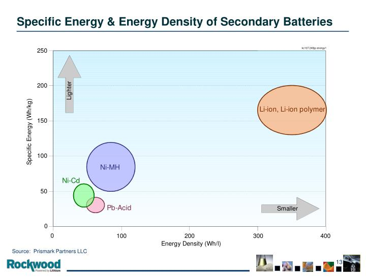 Specific Energy & Energy Density of Secondary Batteries