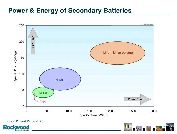 Power & Energy of Secondary Batteries