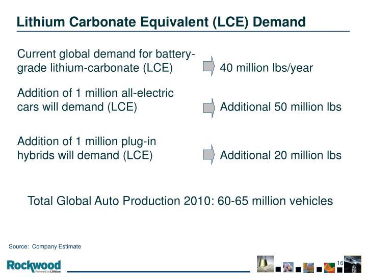 Lithium Carbonate Equivalent (LCE) Demand