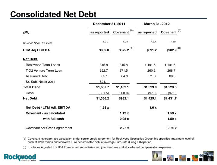 Consolidated Net Debt