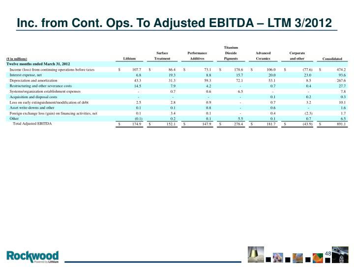Inc. from Cont. Ops. To Adjusted EBITDA – LTM 3/2012