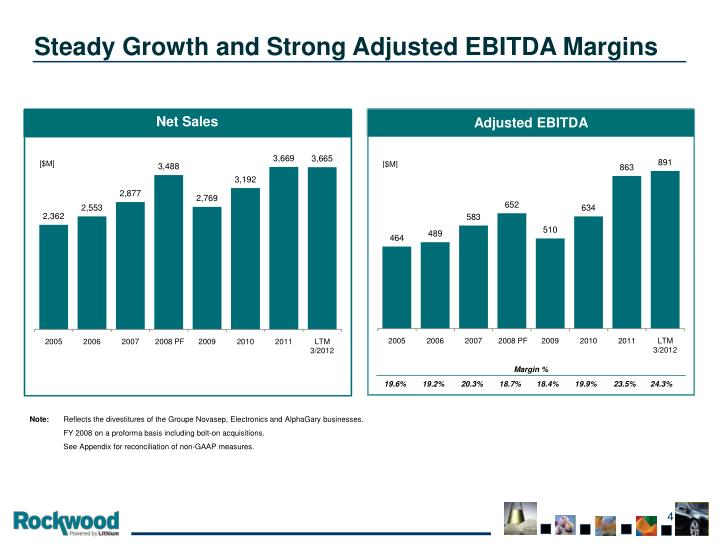Steady Growth and Strong Adjusted EBITDA Margins