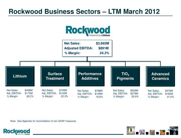 Rockwood Business Sectors – LTM March 2012