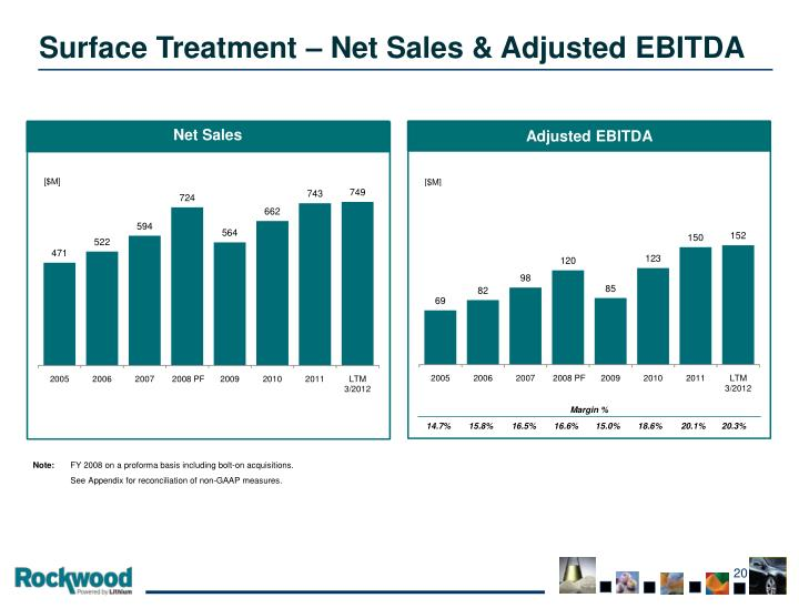 Surface Treatment – Net Sales & Adjusted EBITDA
