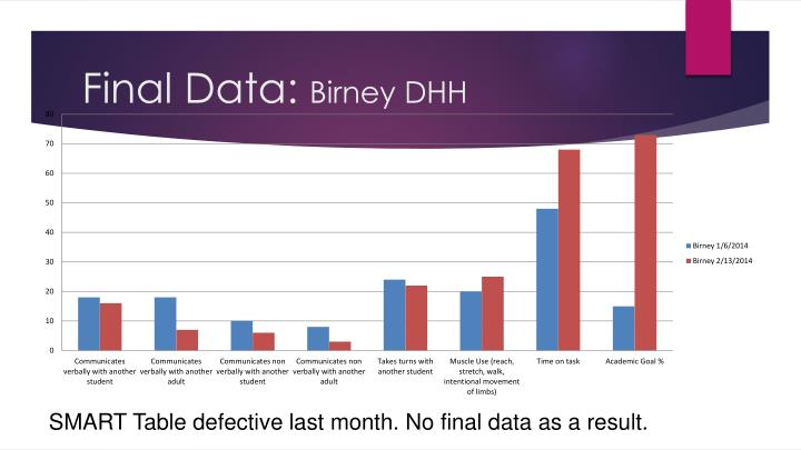 Final Data: