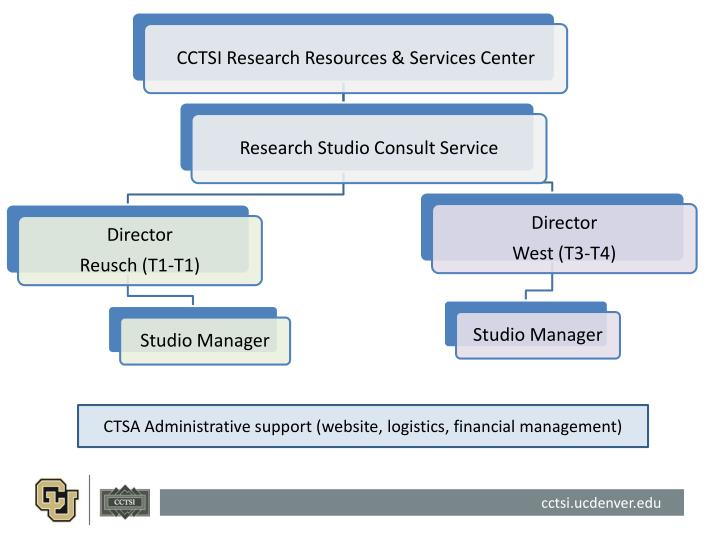 CTSA Administrative support (website, logistics, financial management)