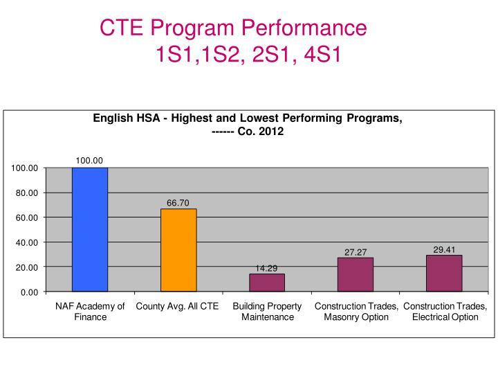 CTE Program Performance