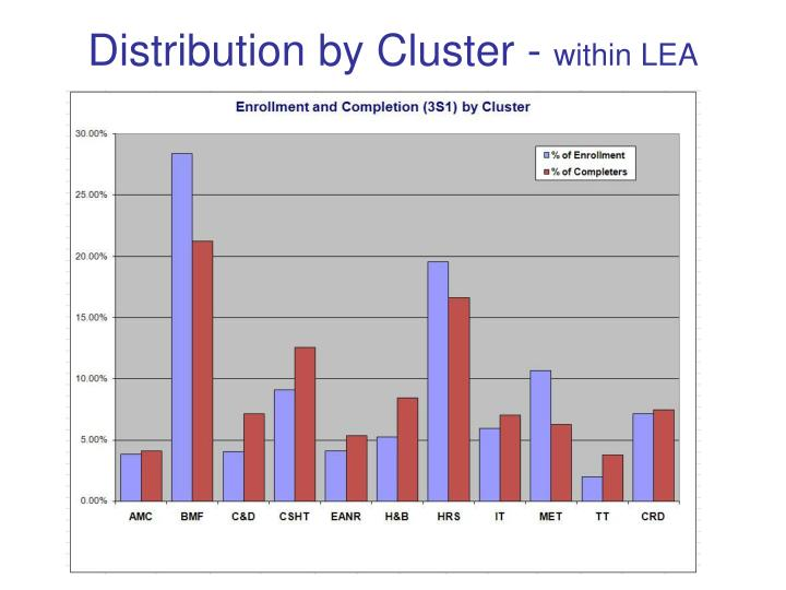 Distribution by Cluster -