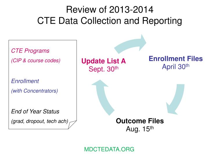 Review of 2013 2014 cte data collection and reporting