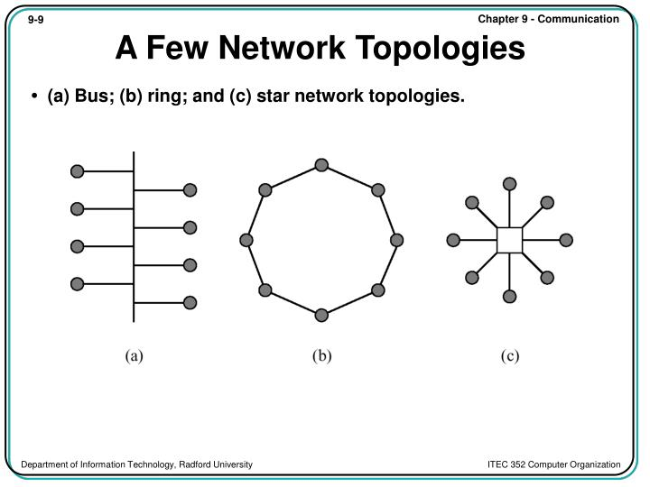 A Few Network Topologies