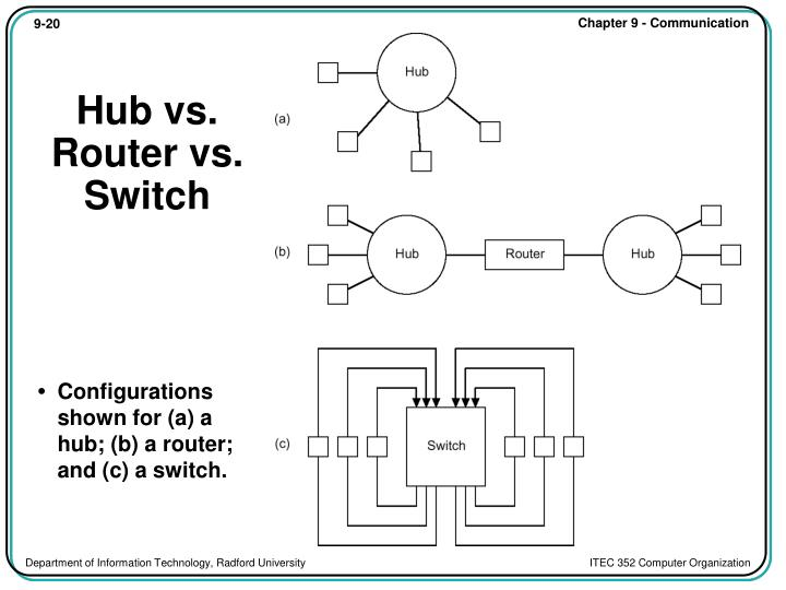 Hub vs. Router vs. Switch