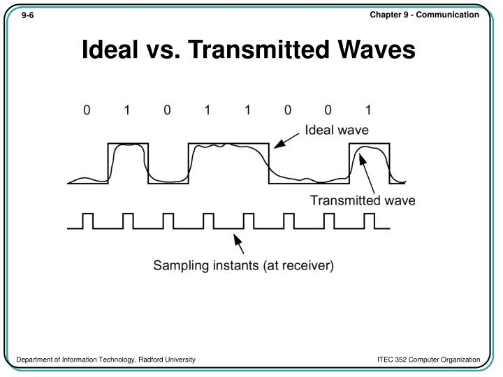 Ideal vs. Transmitted Waves