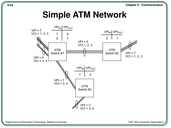 Simple ATM Network
