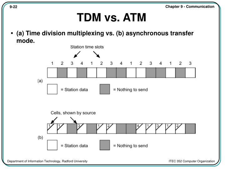 TDM vs. ATM