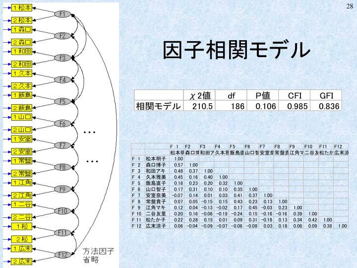 因子相関モデル
