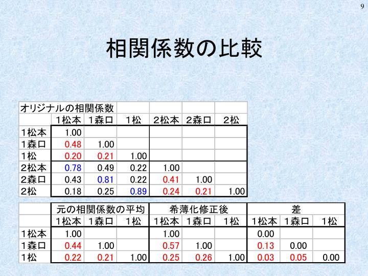 相関係数の比較