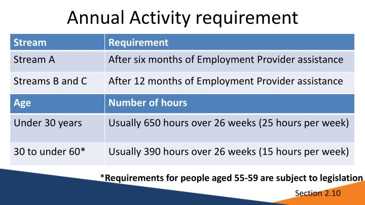 Annual Activity requirement