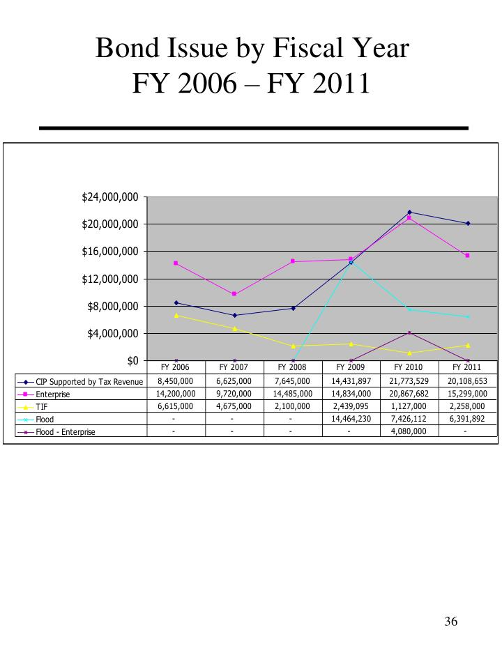 Bond Issue by Fiscal Year