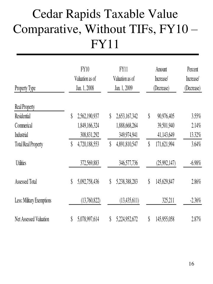 Cedar Rapids Taxable Value Comparative, Without TIFs, FY10 – FY11