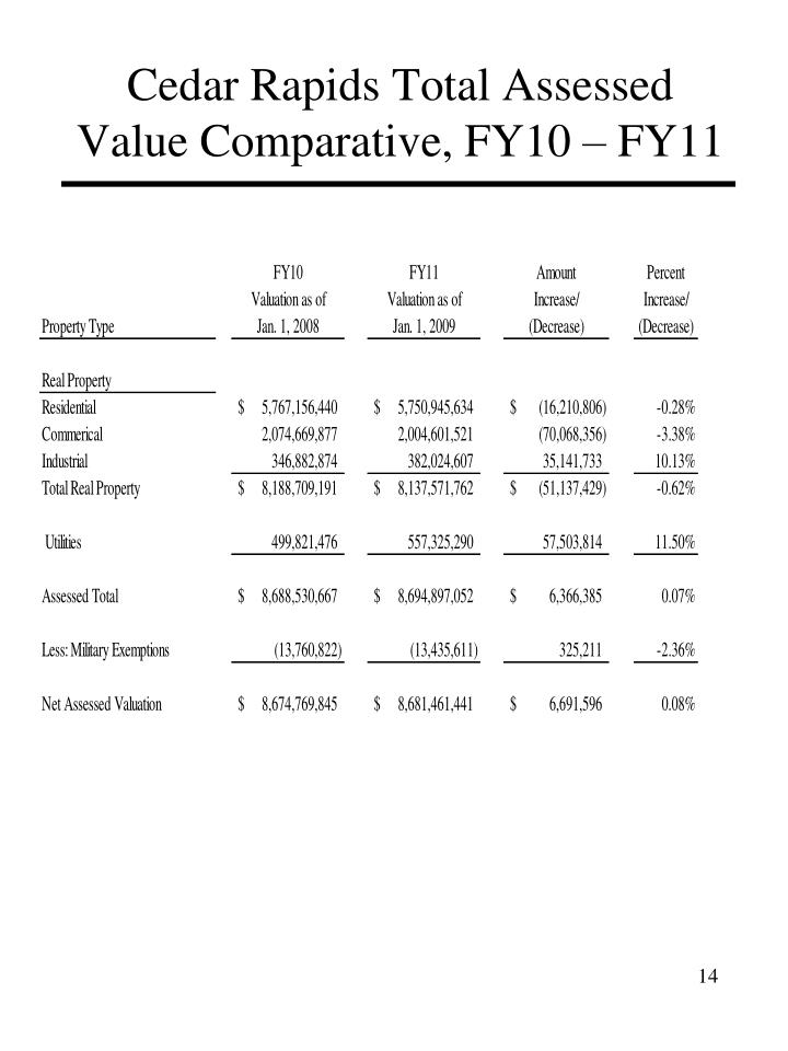 Cedar Rapids Total Assessed Value Comparative, FY10 – FY11