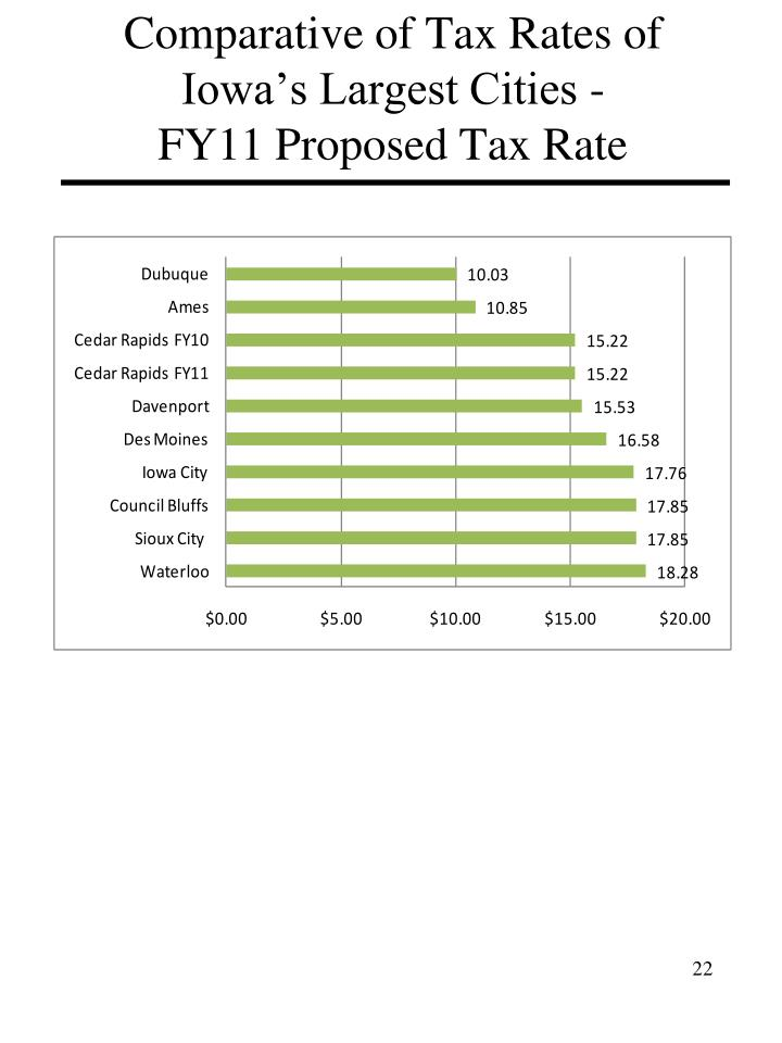 Comparative of Tax Rates of Iowa's Largest Cities -