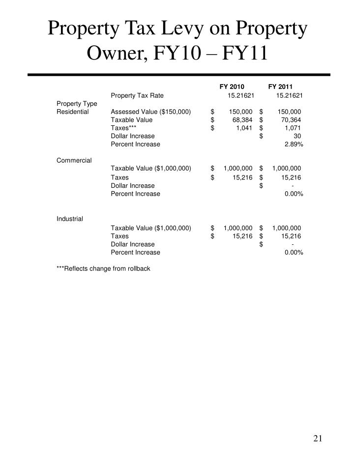 Property Tax Levy on Property Owner, FY10 – FY11