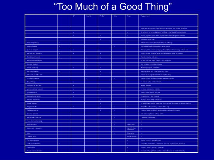 """Too Much of a Good Thing"""