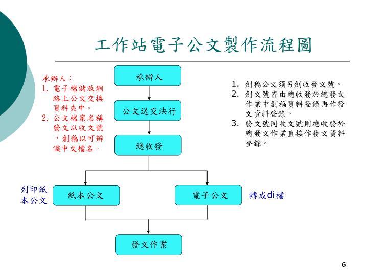 工作站電子公文製作流程圖