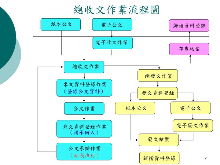 總收文作業流程圖