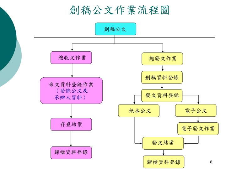 創稿公文作業流程圖