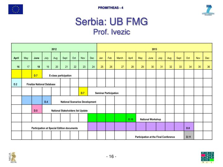 Serbia: UB FMG
