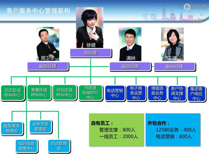 客户服务中心管理架构